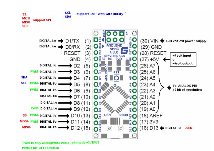 arduino nano atmega328 pinout » Retročip
